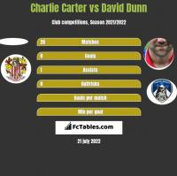 Charlie Carter vs David Dunn h2h player stats