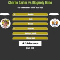 Charlie Carter vs Diaguely Dabo h2h player stats