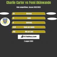 Charlie Carter vs Femi Akinwande h2h player stats