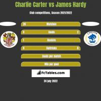 Charlie Carter vs James Hardy h2h player stats