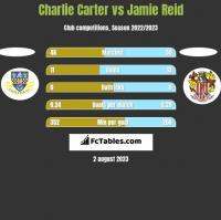 Charlie Carter vs Jamie Reid h2h player stats
