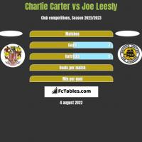 Charlie Carter vs Joe Leesly h2h player stats