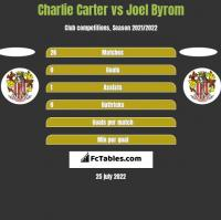 Charlie Carter vs Joel Byrom h2h player stats