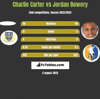Charlie Carter vs Jordan Bowery h2h player stats