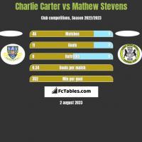 Charlie Carter vs Mathew Stevens h2h player stats