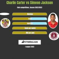 Charlie Carter vs Simeon Jackson h2h player stats