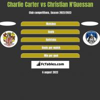 Charlie Carter vs Christian N'Guessan h2h player stats