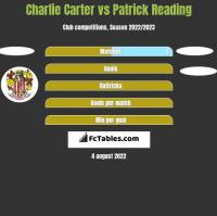 Charlie Carter vs Patrick Reading h2h player stats