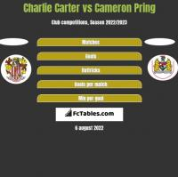 Charlie Carter vs Cameron Pring h2h player stats