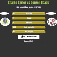 Charlie Carter vs Denzeil Boadu h2h player stats