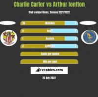 Charlie Carter vs Arthur Iontton h2h player stats