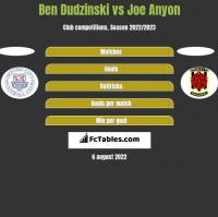 Ben Dudzinski vs Joe Anyon h2h player stats