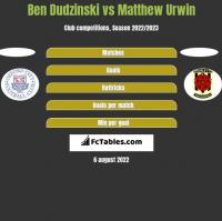 Ben Dudzinski vs Matthew Urwin h2h player stats