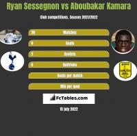 Ryan Sessegnon vs Aboubakar Kamara h2h player stats