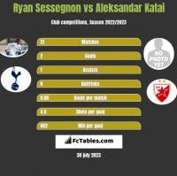 Ryan Sessegnon vs Aleksandar Katai h2h player stats