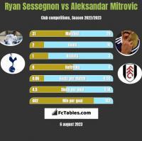 Ryan Sessegnon vs Aleksandar Mitrovic h2h player stats