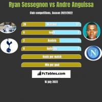 Ryan Sessegnon vs Andre Anguissa h2h player stats