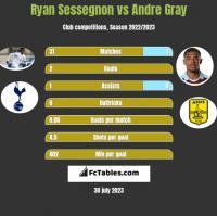 Ryan Sessegnon vs Andre Gray h2h player stats
