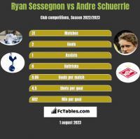 Ryan Sessegnon vs Andre Schuerrle h2h player stats