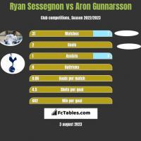 Ryan Sessegnon vs Aron Gunnarsson h2h player stats