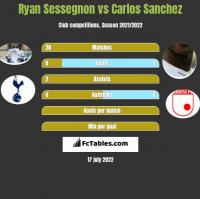 Ryan Sessegnon vs Carlos Sanchez h2h player stats