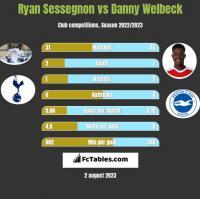 Ryan Sessegnon vs Danny Welbeck h2h player stats