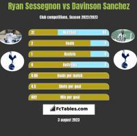 Ryan Sessegnon vs Davinson Sanchez h2h player stats