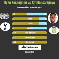 Ryan Sessegnon vs Ezri Konsa Ngoyo h2h player stats