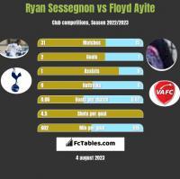 Ryan Sessegnon vs Floyd Ayite h2h player stats
