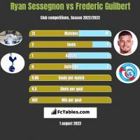 Ryan Sessegnon vs Frederic Guilbert h2h player stats