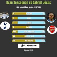 Ryan Sessegnon vs Gabriel Jesus h2h player stats