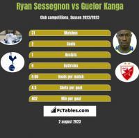 Ryan Sessegnon vs Guelor Kanga h2h player stats