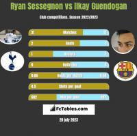 Ryan Sessegnon vs Ilkay Guendogan h2h player stats