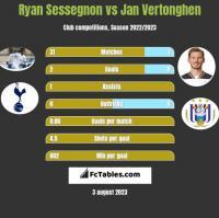 Ryan Sessegnon vs Jan Vertonghen h2h player stats