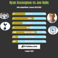 Ryan Sessegnon vs Joe Ralls h2h player stats