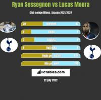 Ryan Sessegnon vs Lucas Moura h2h player stats