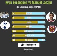 Ryan Sessegnon vs Manuel Lanzini h2h player stats