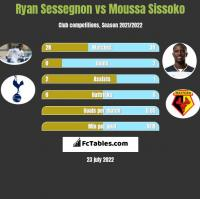 Ryan Sessegnon vs Moussa Sissoko h2h player stats