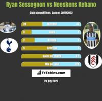 Ryan Sessegnon vs Neeskens Kebano h2h player stats