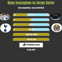Ryan Sessegnon vs Serge Aurier h2h player stats
