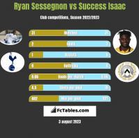 Ryan Sessegnon vs Success Isaac h2h player stats