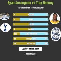 Ryan Sessegnon vs Troy Deeney h2h player stats
