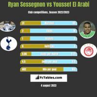 Ryan Sessegnon vs Youssef El Arabi h2h player stats