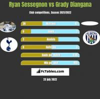 Ryan Sessegnon vs Grady Diangana h2h player stats