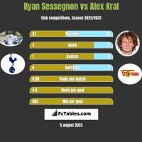 Ryan Sessegnon vs Alex Kral h2h player stats