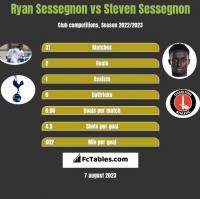 Ryan Sessegnon vs Steven Sessegnon h2h player stats