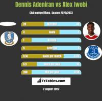 Dennis Adeniran vs Alex Iwobi h2h player stats