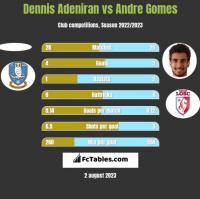 Dennis Adeniran vs Andre Gomes h2h player stats