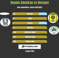 Dennis Adeniran vs Bernard h2h player stats