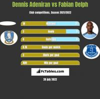 Dennis Adeniran vs Fabian Delph h2h player stats